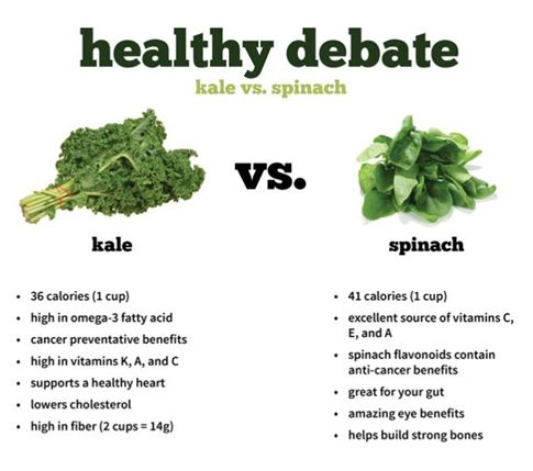 Kale Vs Spinach